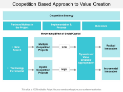 Coopetition Based Approach To Value Creation Ppt Powerpoint Presentation Infographic Template Smartart