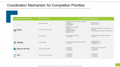 Coordination Mechanism For Competitive Priorities Ppt Icon Maker PDF