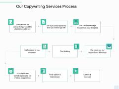 Copywriting Service Our Copywriting Services Process Ppt File Show PDF