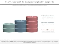 Core Competence Of The Organization Template Ppt Sample File