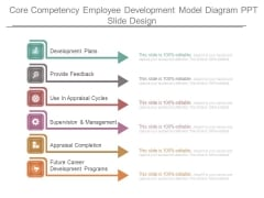 Core Competency Employee Development Model Diagram Ppt Slide Design