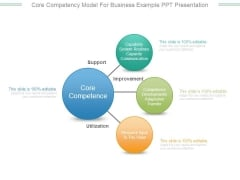 Core Competency Model For Business Example Ppt Presentation