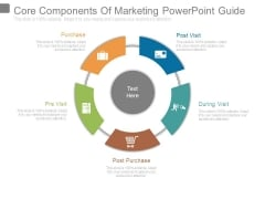 Core Components Of Marketing Powerpoint Guide