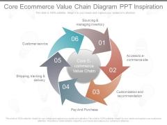 Core Ecommerce Value Chain Diagram Ppt Inspiration