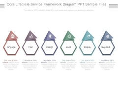 Core Lifecycle Service Framework Diagram Ppt Sample Files