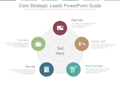 Core Strategic Leads Powerpoint Guide