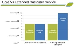 Core Vs Extended Customer Service Ppt PowerPoint Presentation Icon Styles