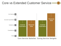 Core Vs Extended Customer Service Ppt PowerPoint Presentation Portfolio Graphics Download