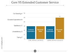 Core Vs Extended Customer Service Ppt PowerPoint Presentation Visuals