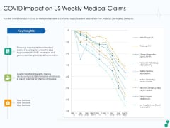 Corona Business Sustain Adapt Improvement Medical Industry COVID Impact On Us Weekly Medical Claims Topics PDF
