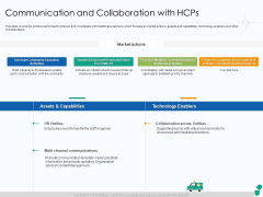 Corona Business Sustain Adapt Improvement Medical Industry Communication And Collaboration With Hcps Brochure PDF