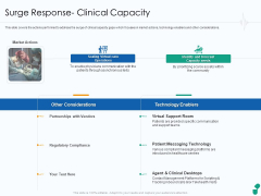 Corona Business Sustain Adapt Improvement Medical Industry Surge Response Clinical Capacity Rules PDF