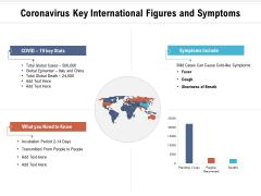 Coronavirus Key International Figures And Symptoms Ppt PowerPoint Presentation Icon Layout Ideas PDF