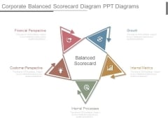 Corporate Balanced Scorecard Diagram Ppt Diagrams