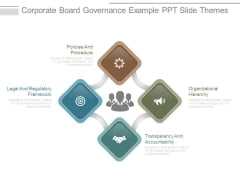 Corporate Board Governance Example Ppt Slide Themes