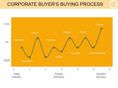 Corporate Buyers Buying Process Ppt PowerPoint Presentation Themes