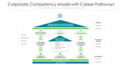 Corporate Competency Model With Career Pathways Ppt Model Structure PDF