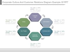 Corporate Culture And Customer Relations Diagram Example Of Ppt