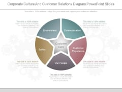 Corporate Culture And Customer Relations Diagram Powerpoint Slides