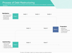 Corporate Debt Refinancing And Restructuring Process Of Debt Restructuring Topics PDF