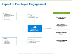 Corporate Employee Engagement Impact Of Employee Engagement Ppt File Slide PDF