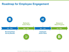 Corporate Employee Engagement Roadmap For Employee Engagement Plans Ppt Outline Layout PDF