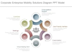 Corporate Enterprise Mobility Solutions Diagram Ppt Model