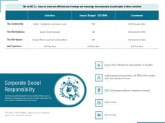 Corporate Execution And Financial Liability Report Corporate Social Responsibility Themes PDF