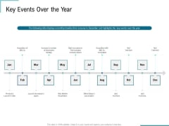 Corporate Execution And Financial Liability Report Key Events Over The Year Professional PDF