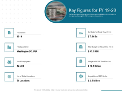 Corporate Execution And Financial Liability Report Key Figures For FY 19 20 Microsoft PDF