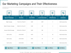 Corporate Execution Financial Liability Report Our Marketing Campaigns And Their Effectiveness Rules PDF