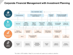 Corporate Financial Management With Investment Planning Ppt PowerPoint Presentation Inspiration Example