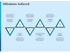 Corporate Fundraising Ideas And Strategies Milestones Achieved Ppt Summary Icon PDF