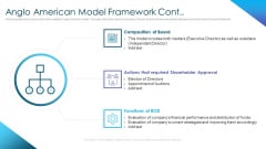 Corporate Governance Best Practices Anglo American Model Framework Cont Summary PDF