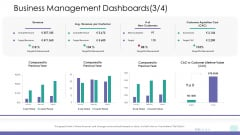Corporate Governance Business Management Dashboards Growth Brochure PDF