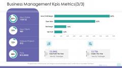 Corporate Governance Business Management Kpis Metrics Growth Infographics PDF