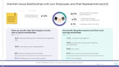 Corporate Governance Maintain Good Relationships With Your Employees And Their Representatives Gride Structure PDF