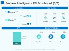 Corporate Intelligence Business Analysis Business Intelligence KPI Dashboard Media Download PDF