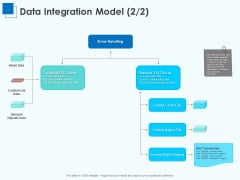 Corporate Intelligence Business Analysis Data Integration Model Retail Ppt Pictures Visuals PDF