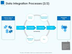 Corporate Intelligence Business Analysis Data Integration Processes Design Ppt Slides Visual Aids PDF