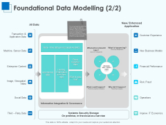 Corporate Intelligence Business Analysis Foundational Data Modelling Risk Ppt Infographics Vector PDF