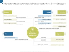 Corporate Networking Relationship Management Interaction Of Business With Itil Lifecycle Processes Information PDF