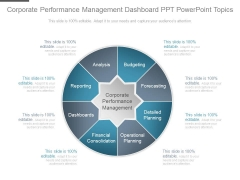 Corporate Performance Management Dashboard Ppt Powerpoint Topics