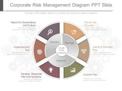 Corporate Risk Management Diagram Ppt Slide