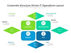 Corporate Structure Driven IT Operations Layout Ppt PowerPoint Presentation Icon Professional PDF