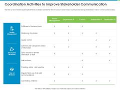 Corporate Turnaround Strategies Coordination Activities To Improve Stakeholder Communication Topics PDF