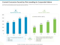 Corporate Turnaround Strategies Current Concerns Faced By Firm Leading To Corporate Failure Demonstration PDF