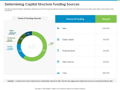 Corporate Turnaround Strategies Determining Capital Structure Funding Sources Ideas PDF