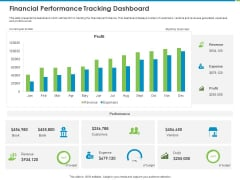 Corporate Turnaround Strategies Financial Performance Tracking Dashboard Rules PDF