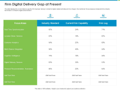 Corporate Turnaround Strategies Firm Digital Delivery Gap At Present Topics PDF